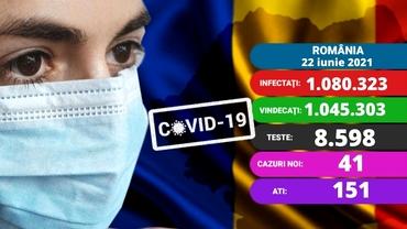 Coronavirus în România azi, 22 iunie 2021. Sub 50 de cazuri noi. Care e situația la ATI. Update