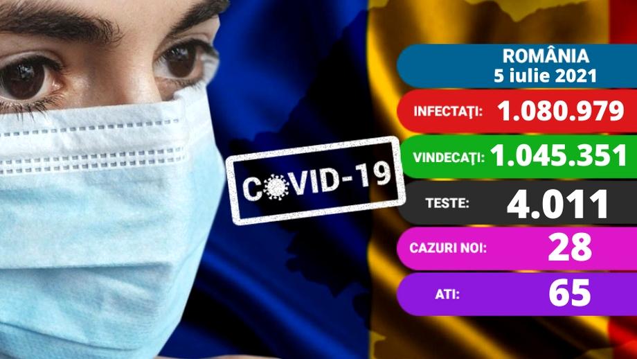 Coronavirus în România azi, 5 iulie 2021. Sub 30 de cazuri noi. Care e situația la ATI. Update