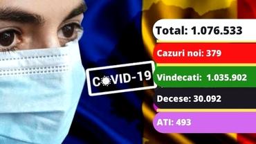 Coronavirus în România azi, 26 mai 2021. 379 cazuri noi și 52 de decese. Care e situaţia la ATI. Update