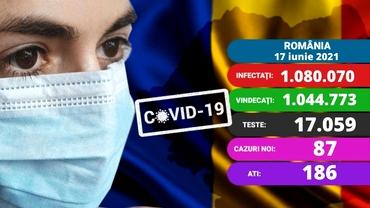 Coronavirus în România azi, 17 iunie 2021. Sub 100 de noi cazuri. Care este situația în spitale. Update