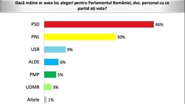 Sondaj Avangarde: PSD îşi menţine alegătorii în cazul alegerilor anticipate, PNL creşte semnficiativ