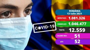 Coronavirus în România, azi, 13 iulie. Crește numărul de infectări și decese. Care este situația în spitale. Update