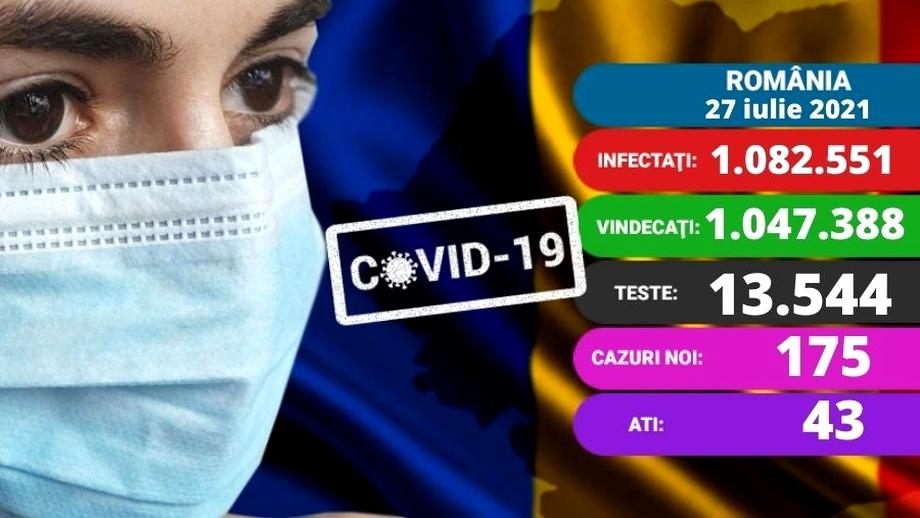 Coronavirus în România azi, 27 iulie 2021. Record de cazuri în iulie: 175. Care e situația la ATI. Update