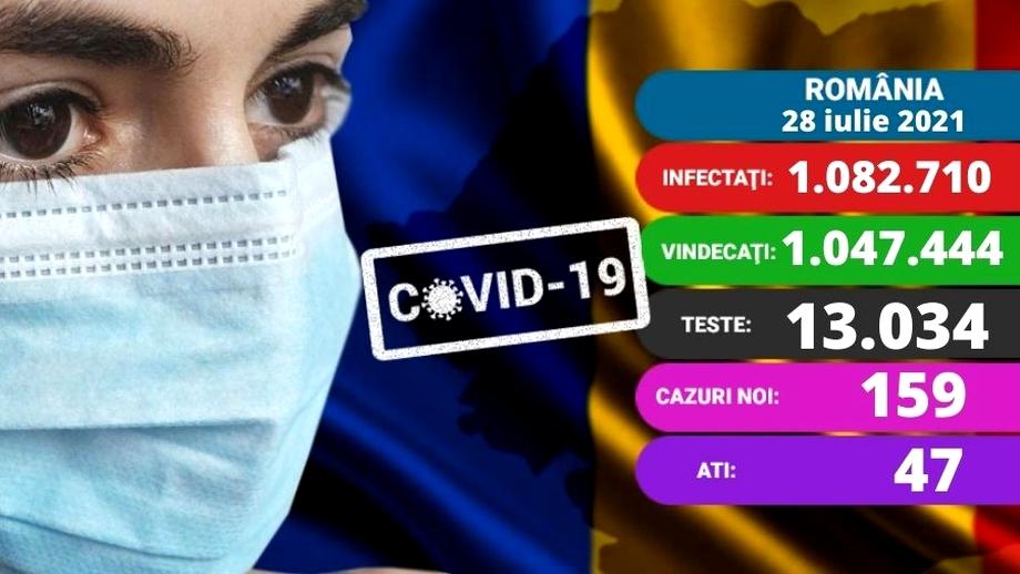 Coronavirus în România azi, 28 iulie 2021. O nouă zi cu peste 150 de cazuri. Creștere și în secțiile ATI. Update