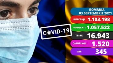 Coronavirus în România azi, 3 septembrie 2021. Peste 1.500 de cazuri noi. Aproape 100 de copii sunt internați. Update