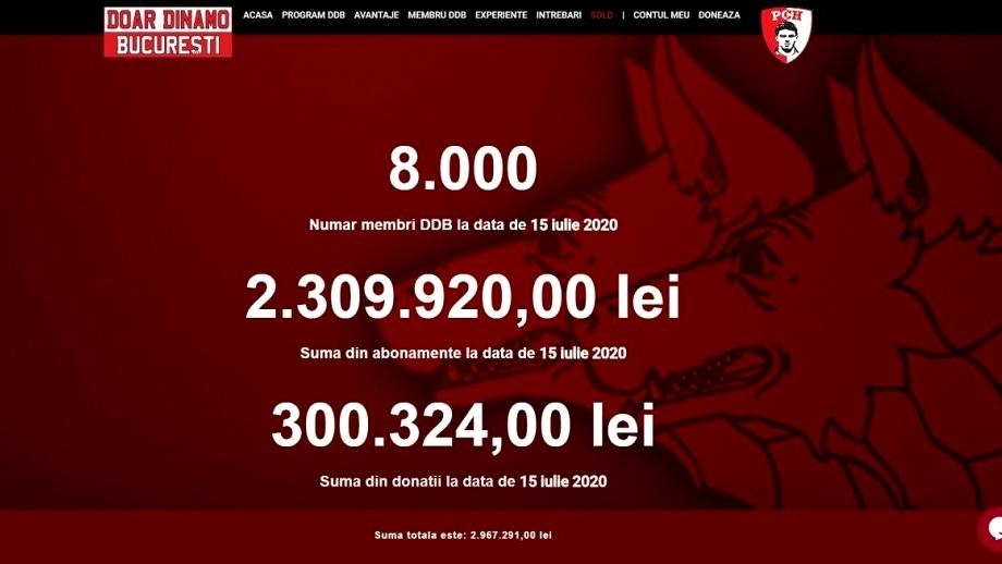 DDB a ajuns la 8.000 de membri! Păreri pro și contra în privința numirii lui Gigi Mulțescu și Cornel Țălnar