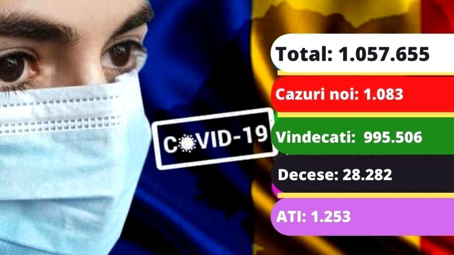 Coronavirus în România azi, 2 mai 2021. 1083 de cazuri noi și 88 de morți în prima zi de Paște