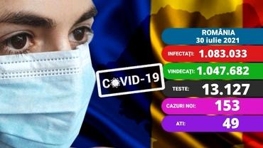 Coronavirus în România, azi, 30 iulie 2021. Peste 150 de cazuri noi. Care e situația la ATI. Update