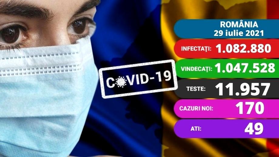 Coronavirus în România, azi, 29  iulie 2021. 170 de noi cazuri, 49 pacienți la Terapie Intensivă și un deces