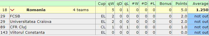Cum se calculează coeficienții UEFA! Câte puncte adună acum FCSB, CFR Cluj, Universitatea Craiova și Viitorul. Totul despre noul sistem