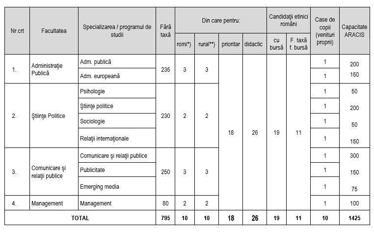 SNSPA are 795 de locuri fără taxă la studiile d elicență și 14 la studiile de master