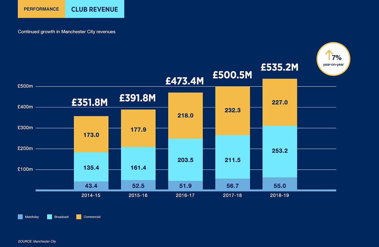 """Manchester City a anunțat venituri de 535.000.000 de lire. """"Cetățenii"""" au urcat pe locul 5 mondial la capitolul încasări în 2019"""