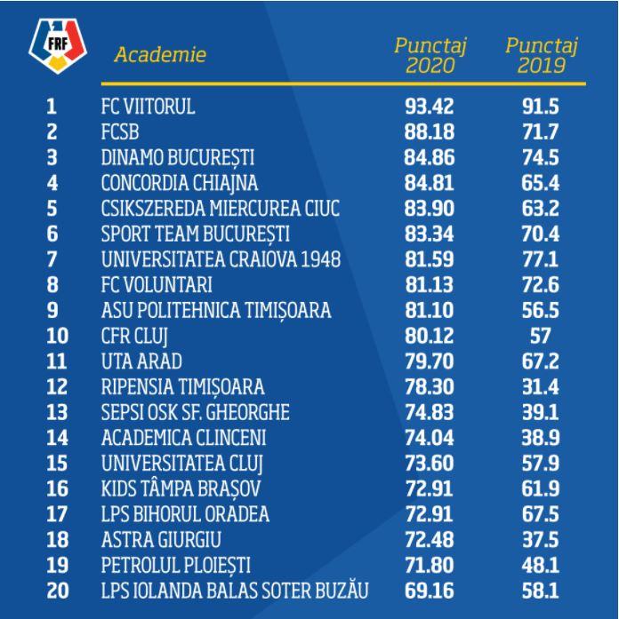 Top Academii de fotbal în România. Sursa. frf.ro