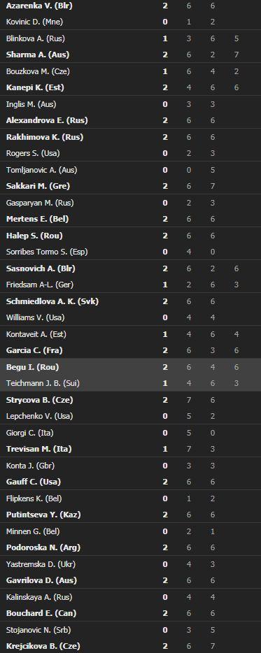 Rezultate Roland Garros la feminin. Sursa foto: captură Flashscore