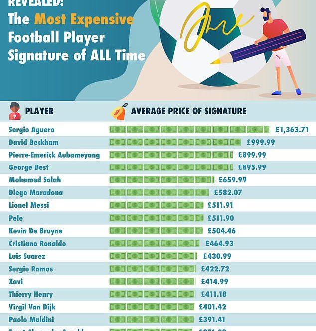 Top 20 cele mai scumpe autografe ale fotbalistilor. Sursa foto: gamblingdeals.com