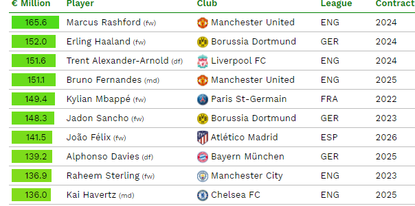 TOP 10 cei mai valorosi fotbalisti din lume. Sursa foto: CIES