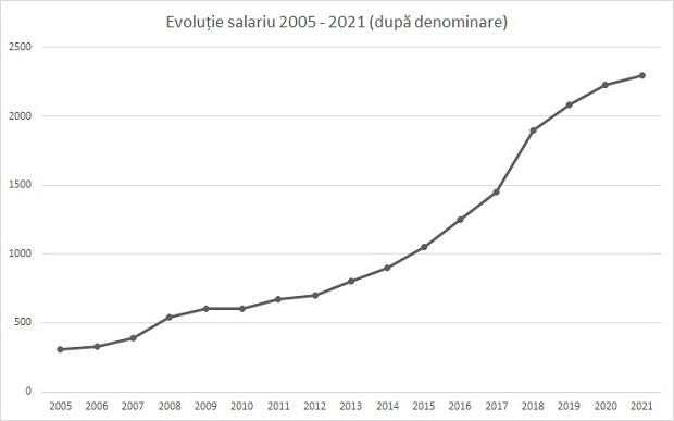 Evoluția salariului minim în România după denominare. Sursa foto: Fanatik.ro
