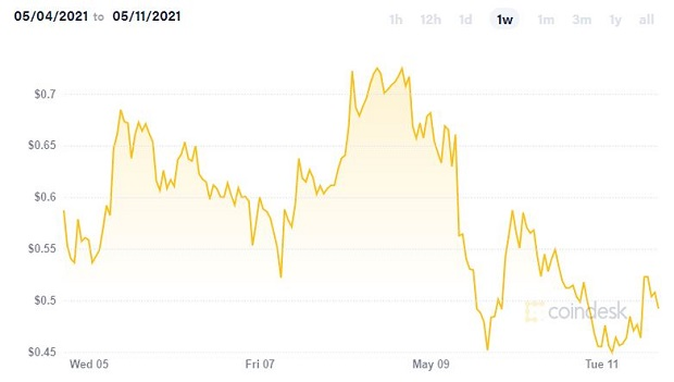 Fluctuația prețului Dogecoin din ultimele zile. Sursa foto: Coinbase.com