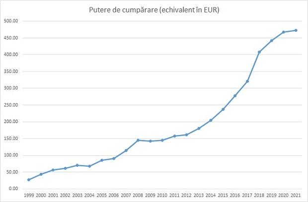 Puterea de cumpărare ajustată leu - euro. Sursa foto: Fanatik.ro.
