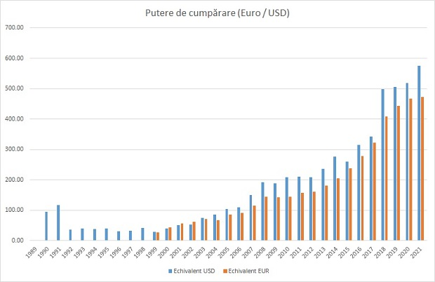 Puterea de cumpărare ajustată leu - euro - dolar. Sursa foto: Fanatik.ro.