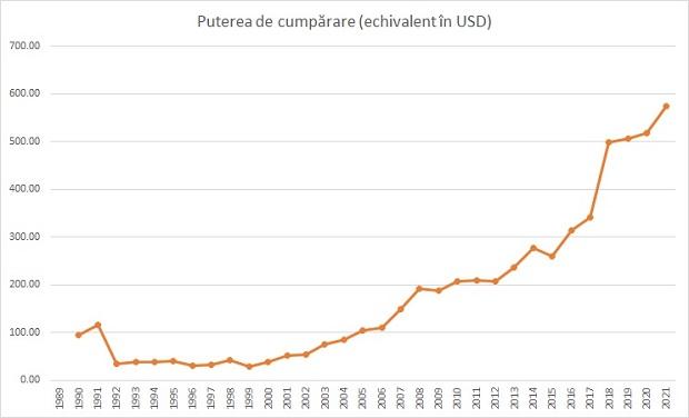 Puterea de cumpărare ajustată leu - dolar. Sursa foto: Fanatik.ro.