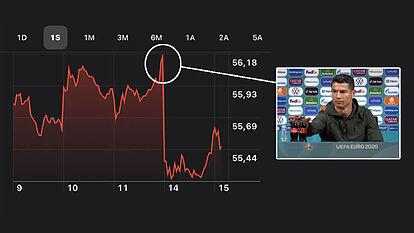 Grafic cu pierderile inregistrate de Coca-Cola in mai putin de 24 de ore. Sursa foto: Marca