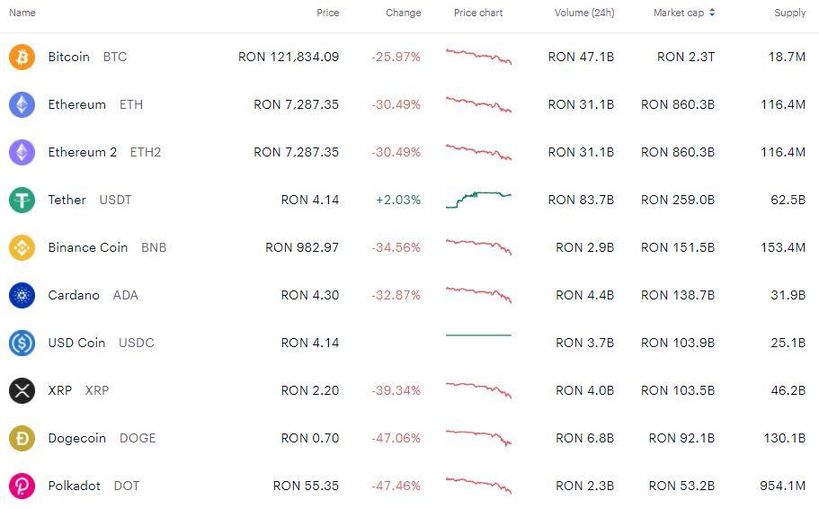 Situația monedelor virtuale în ultima săptămână. Sursa foto: coinbase.com.