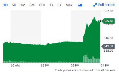Creșterea prețului acțiunilor Facebook în ultimele 24 de ore, după decizia judecătorească în favoarea companiei. Sursa foto: Yahoo Finance.