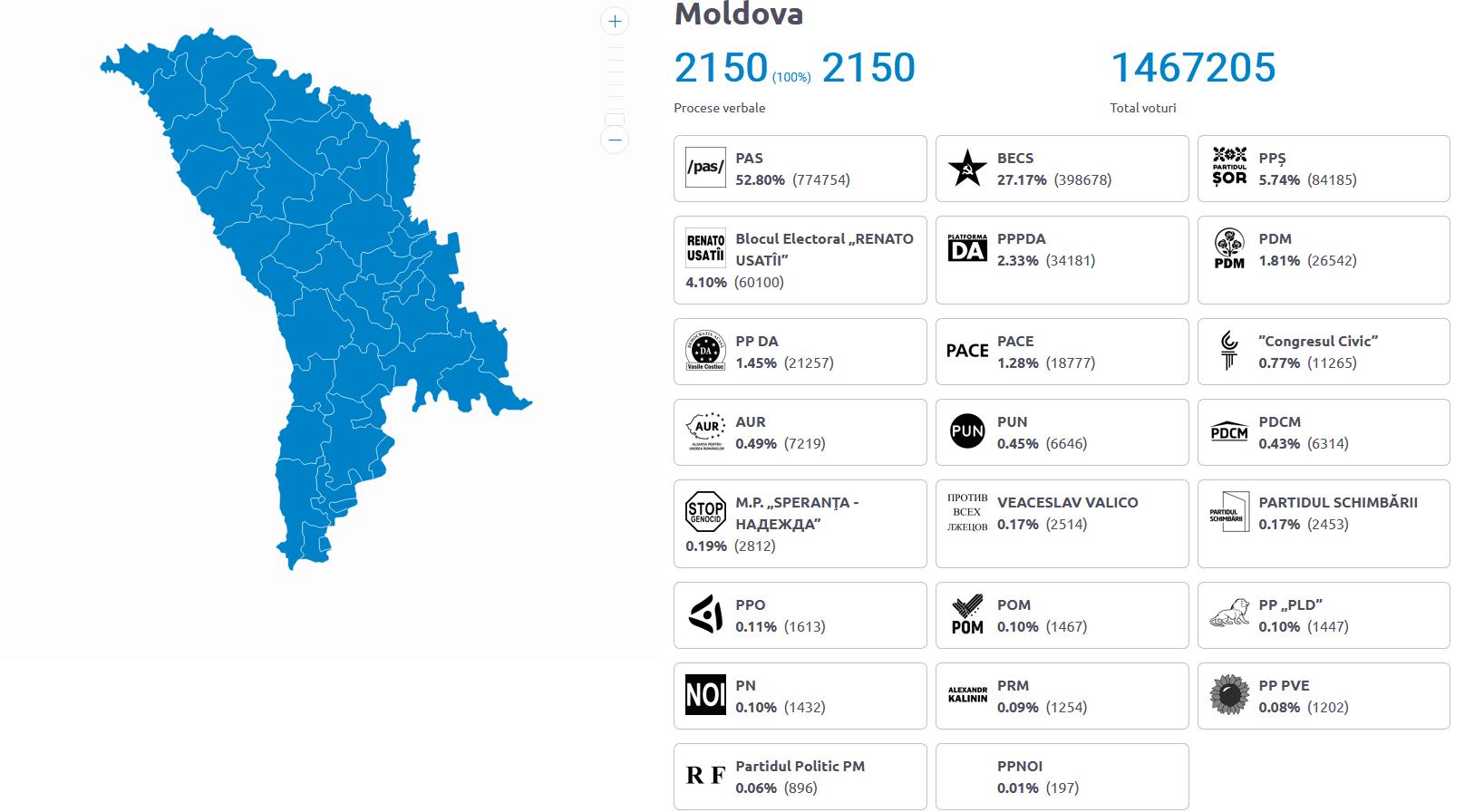 Rezultate parțiale alegeri R. Moldova Foto: Captură de ecran Comisia Electorală Centrală a Republicii Moldova