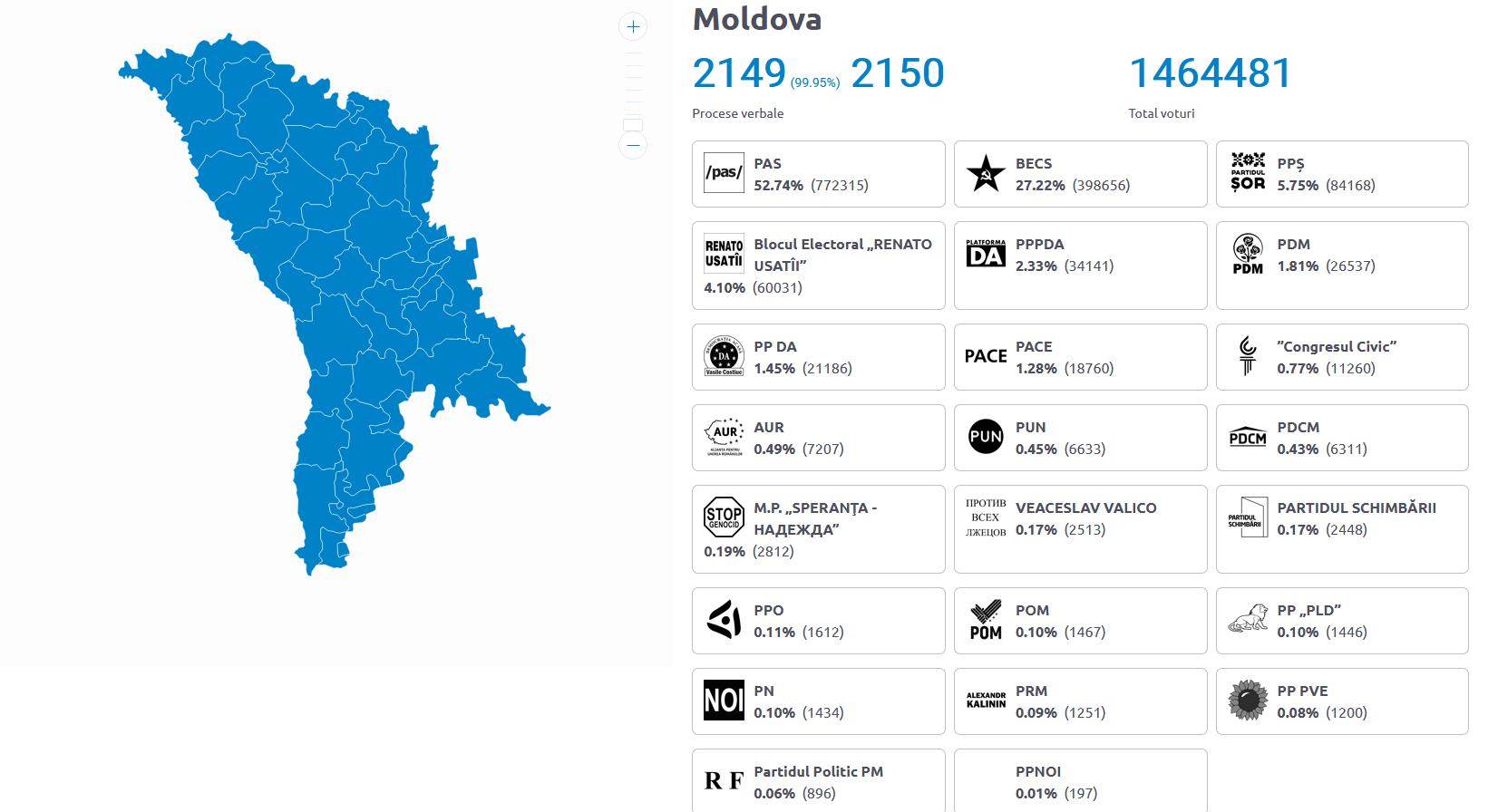 Rezultate parțiale alegeri R. Moldova